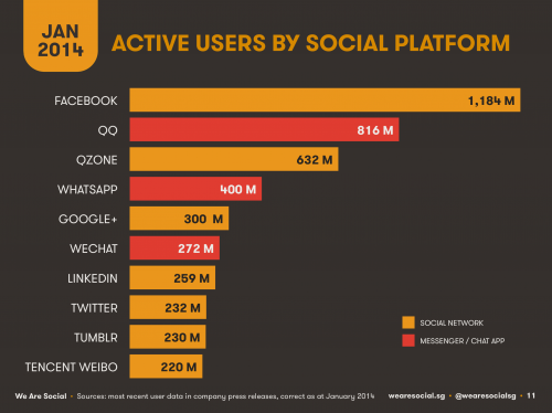 Active Users by Social Platform